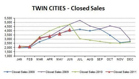 2011-06-closedsales4