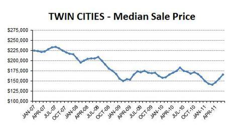 2011-06-medianprice1