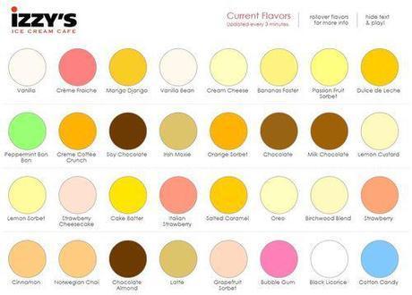 Izzys flavors