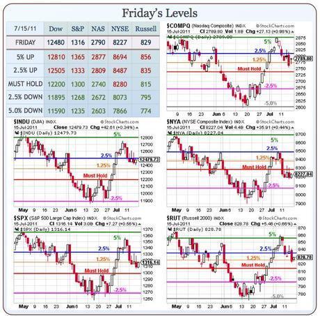 Monday Market Madness – Gold $1,600 Edition