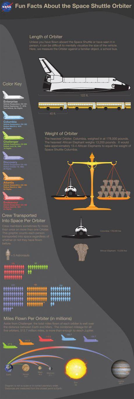 Fun Facts about the Space Shuttle