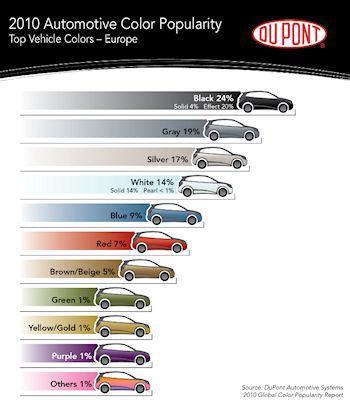 Automotive Color Popularity Report