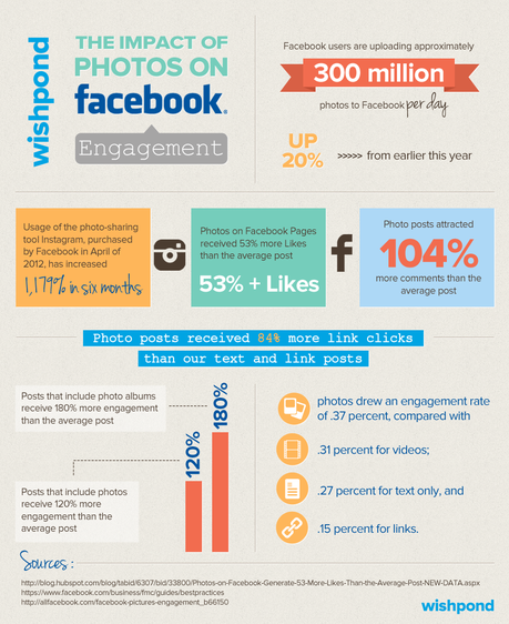 Wishpond Infographic: The impact of Photos on Facebook Engagement