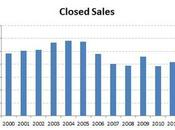 Year 2012 Twin Cities Housing Market Statistics Encouraging... Listings Still Needed!