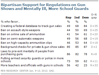 Gun Laws The Public Will Support