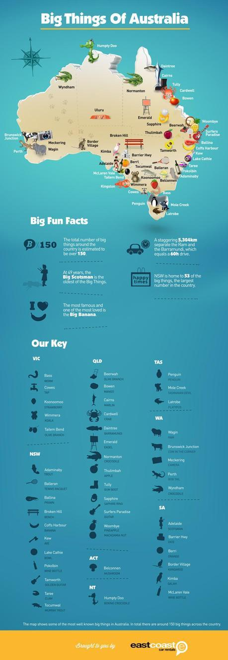 Big Attractions in Australia Infographic