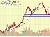 Worrying Wednesday Apple
