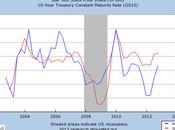 Don't Afraid Rising Interest Rates