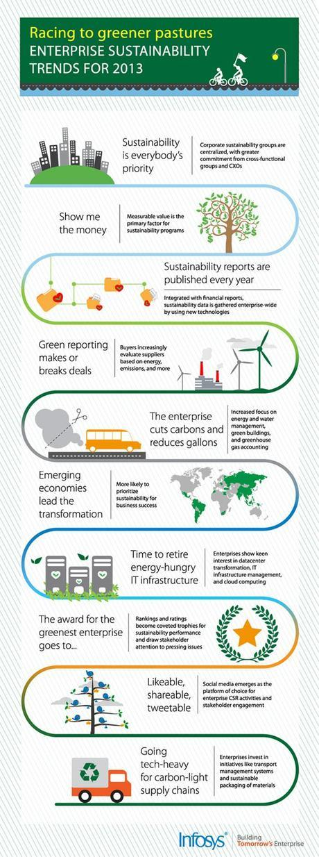 Business Trends For Enterprise Sustainability Infographic