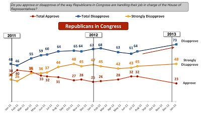 Congressional GOP Image Tarnished