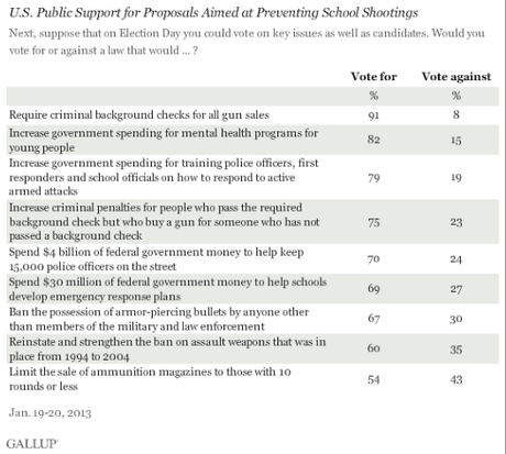 Support Still Strong For Gun Restrictions