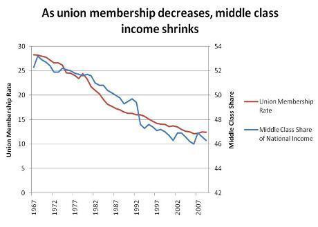 Union Membership Still Falling