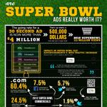 Analyzing The Worth of Super Bowl Ads