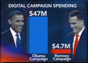 2012-social-media-spending