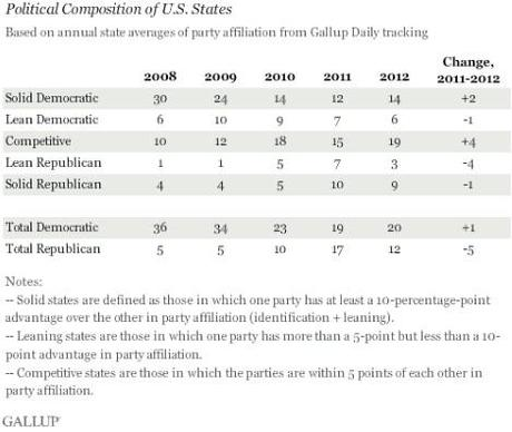 Political Shift In 2012 Favored Democrats