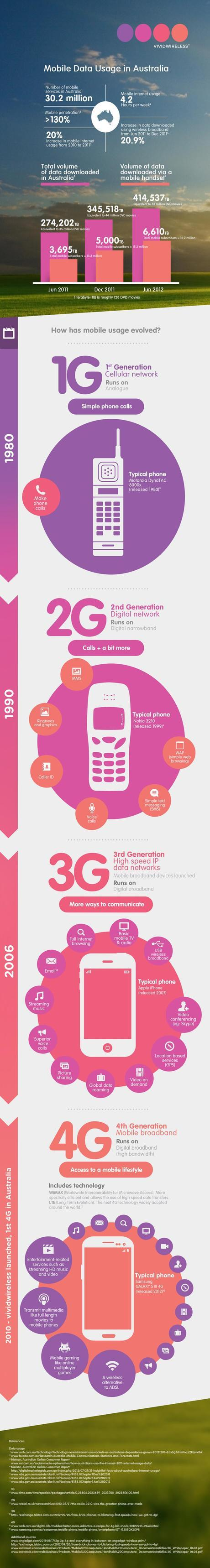 Australian Mobile Data Usage Infographic