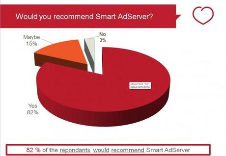 What our customers think about Smart AdServer