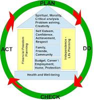 Financial Independence and Life Model