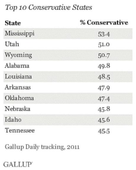 Top 10 most liberal vs. most conservative states