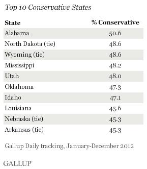 Top 10 Conservative States, Full Year 2012