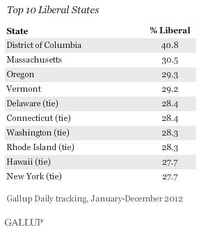 Top 10 Liberal States, Full Year 2012