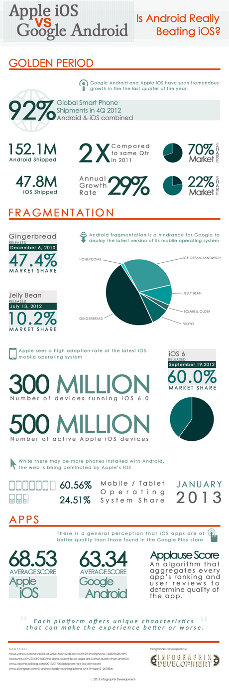 Is Android Really Beating iOS Infographic