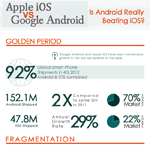 Is Android Really Beating iOS