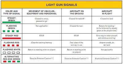 Tower Light Gun Signals - 0425