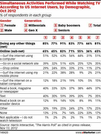 Simultaneous Activities Performed While Watching TV According to US Internet Users, by Demographic, Oct 2012 (% of respondents in each group)