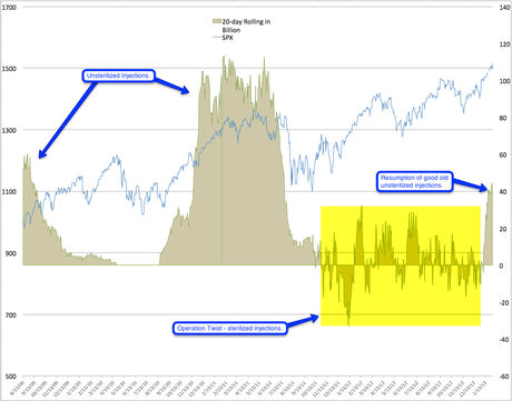 Thursday Thrust – Can $85Bn a Month From the Fed Top 14,000?