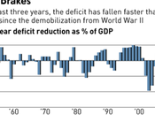 Deficit Shrinking Quickly? Continued