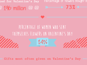 [Infographic] Consumers Spend Valentine's
