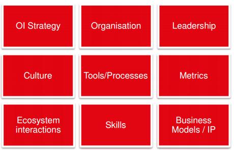 Open innovation building blocks