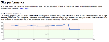Website Performance & SEO: 5 Easy Tips and Hacks to Speed Up Your Site