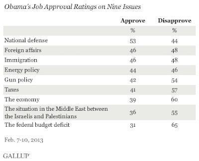 Obama's 2013 SOTU Least Watched Since Clinton's 2000 SOTU