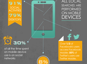 [Infographic] State Mobile Marketing