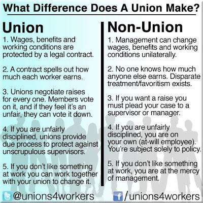 labor unions pros and cons
