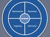 Steps Successful Performance Marketing Facebook