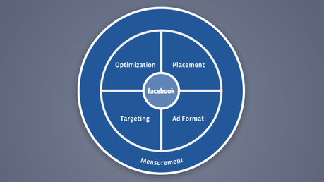 4 Steps to Successful Performance Marketing on Facebook