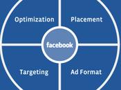Steps Successful Performance Marketing Facebook