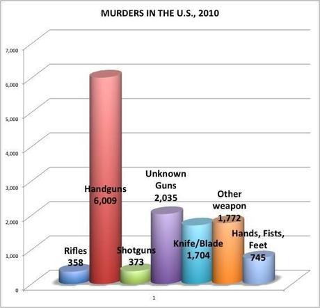 Against gun control graphs