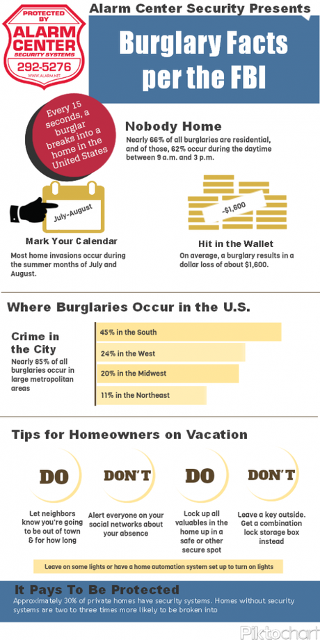 Burglary Facts