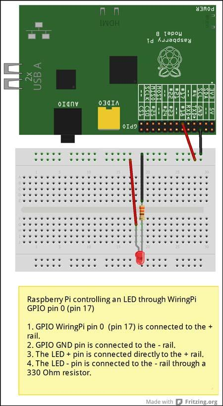 Raspberry Pi model B controlling one LED