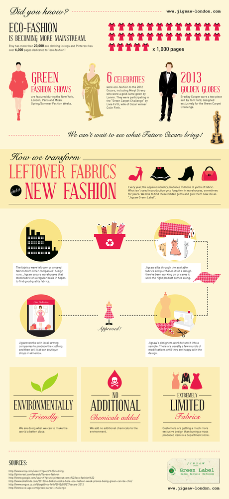 How Sustainable Fashion is Becoming Mainstream Infographic