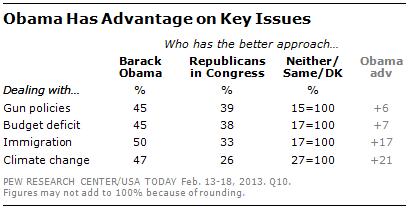Public Favors Obama/Dems Over GOP