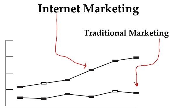 thesis on traditional marketing Digital vs traditional marketing january 16, 2013 by kevin leave a comment in today's digital era, business marketing is experiencing rapid popular essays.