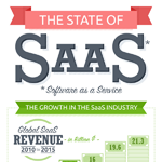 State of the SaaS Industry