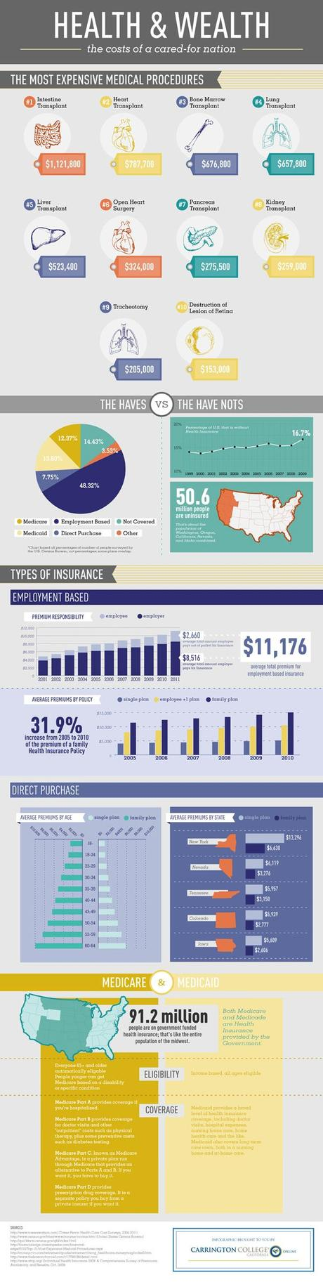 Health Care Information Technology - Infographic