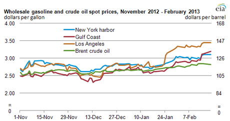 Wholesale gasoline and crude oil spot prices, November 2012—February 2013 (Credit: EIA, Data source: Bloomberg)