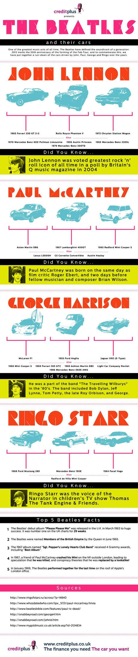 Cars Of The Beatles